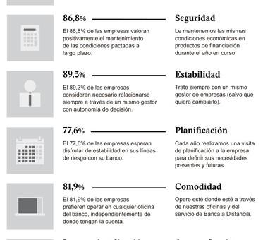 Plan Compromiso Empresas del Banco Sabadell